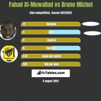Fahad Al-Muwallad vs Bruno Michel h2h player stats