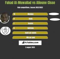 Fahad Al-Muwallad vs Alioune Cisse h2h player stats