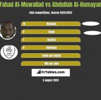 Fahad Al-Muwallad vs Abdullah Al-Humayan h2h player stats