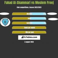 Fahad Al-Shammari vs Moslem Freej h2h player stats