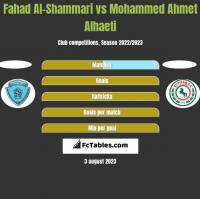 Fahad Al-Shammari vs Mohammed Ahmet Alhaeti h2h player stats