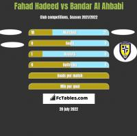 Fahad Hadeed vs Bandar Al Ahbabi h2h player stats