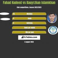 Fahad Hadeed vs Bauyrzhan Islamkhan h2h player stats