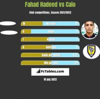 Fahad Hadeed vs Caio h2h player stats