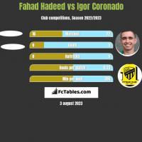 Fahad Hadeed vs Igor Coronado h2h player stats