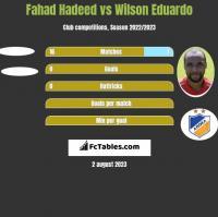 Fahad Hadeed vs Wilson Eduardo h2h player stats