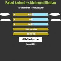 Fahad Hadeed vs Mohamed Khalfan h2h player stats