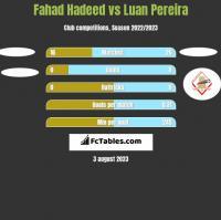 Fahad Hadeed vs Luan Pereira h2h player stats