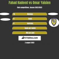 Fahad Hadeed vs Omar Yaisien h2h player stats