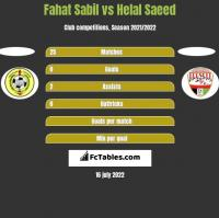 Fahat Sabil vs Helal Saeed h2h player stats