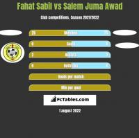 Fahat Sabil vs Salem Juma Awad h2h player stats