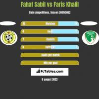 Fahat Sabil vs Faris Khalil h2h player stats