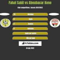 Fahat Sabil vs Aboubacar Kone h2h player stats