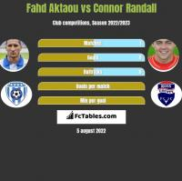 Fahd Aktaou vs Connor Randall h2h player stats
