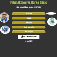 Fahd Aktaou vs Darko Glisic h2h player stats