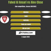 Fahed Al Ansari vs Aleo Cisse h2h player stats