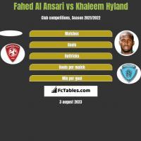 Fahed Al Ansari vs Khaleem Hyland h2h player stats