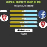 Fahed Al Ansari vs Khalid Al Kabi h2h player stats
