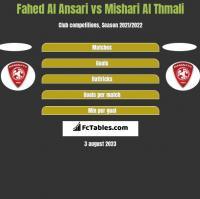 Fahed Al Ansari vs Mishari Al Thmali h2h player stats