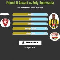 Fahed Al Ansari vs Roly Bonevacia h2h player stats