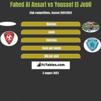 Fahed Al Ansari vs Youssef El Jebli h2h player stats