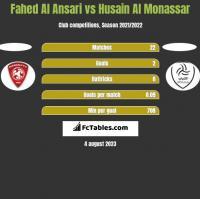 Fahed Al Ansari vs Husain Al Monassar h2h player stats