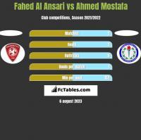 Fahed Al Ansari vs Ahmed Mostafa h2h player stats