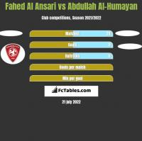 Fahed Al Ansari vs Abdullah Al-Humayan h2h player stats