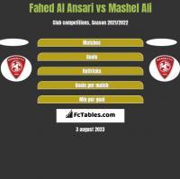 Fahed Al Ansari vs Mashel Ali h2h player stats