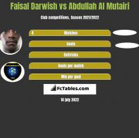 Faisal Darwish vs Abdullah Al Mutairi h2h player stats
