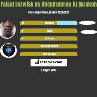 Faisal Darwish vs Abdulrahman Al Barakah h2h player stats