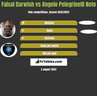 Faisal Darwish vs Angelo Pelegrinelli Neto h2h player stats