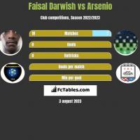 Faisal Darwish vs Arsenio h2h player stats