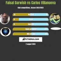 Faisal Darwish vs Carlos Villanueva h2h player stats