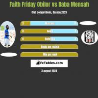 Faith Friday Obilor vs Baba Mensah h2h player stats