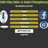 Faith Friday Obilor vs Daniel O'Shaughnessy h2h player stats