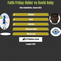 Faith Friday Obilor vs David Addy h2h player stats