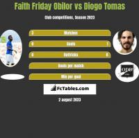 Faith Friday Obilor vs Diogo Tomas h2h player stats