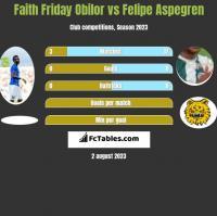 Faith Friday Obilor vs Felipe Aspegren h2h player stats