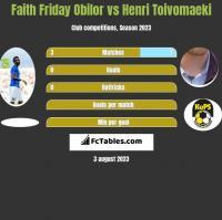 Faith Friday Obilor vs Henri Toivomaeki h2h player stats