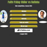 Faith Friday Obilor vs Rafinha h2h player stats