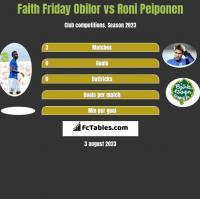 Faith Friday Obilor vs Roni Peiponen h2h player stats
