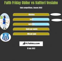 Faith Friday Obilor vs Valtteri Vesiaho h2h player stats