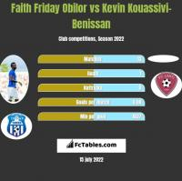 Faith Friday Obilor vs Kevin Kouassivi-Benissan h2h player stats