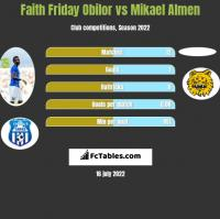Faith Friday Obilor vs Mikael Almen h2h player stats