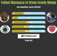 Faitout Maouassa vs Bruno Ecuele Manga h2h player stats