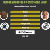 Faitout Maouassa vs Christophe Jallet h2h player stats