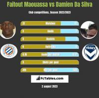Faitout Maouassa vs Damien Da Silva h2h player stats