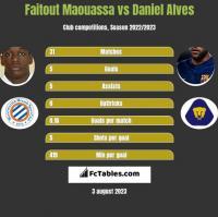 Faitout Maouassa vs Daniel Alves h2h player stats