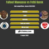 Faitout Maouassa vs Fethi Harek h2h player stats